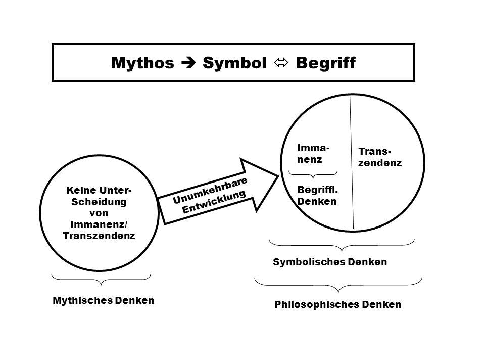 Mythos Symbol Begriff Keine Unter- Scheidung von Immanenz/ Transzendenz Imma- nenz Trans- zendenz Unumkehrbare Entwicklung Mythisches Denken Begriffl.