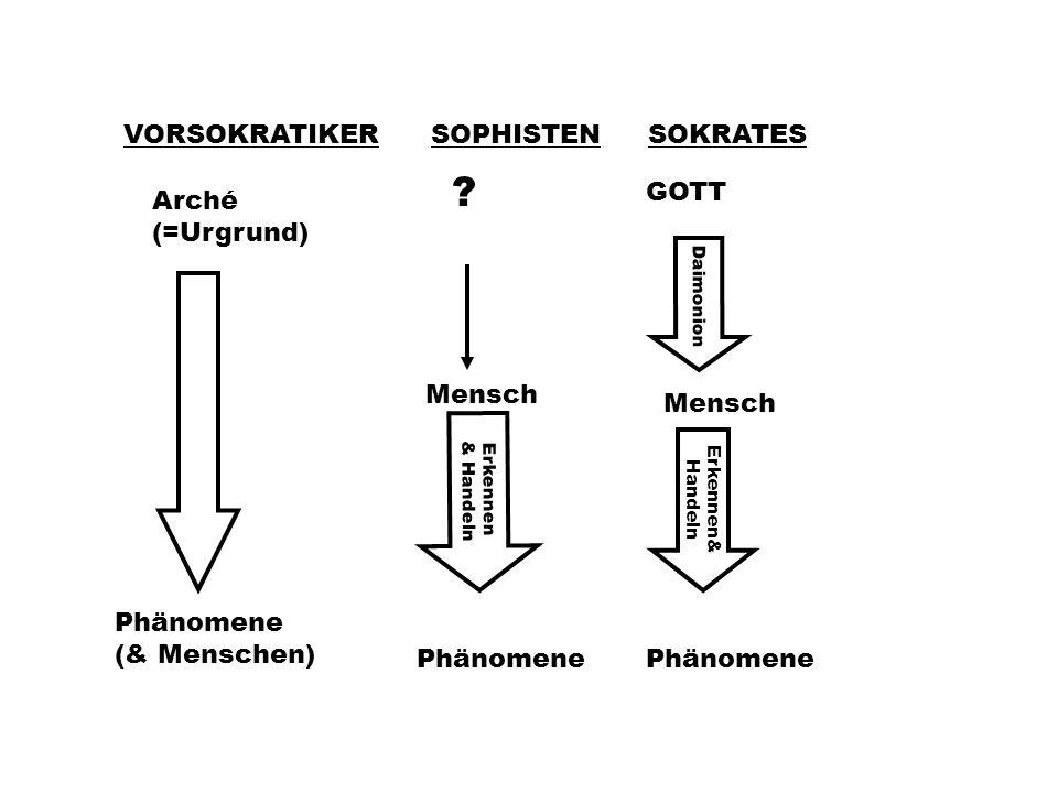 VORSOKRATIKERSOPHISTENSOKRATES Arché (=Urgrund) Phänomene (& Menschen) .