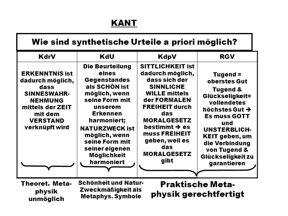 KANT Wie sind synthetische Urteile a priori möglich.
