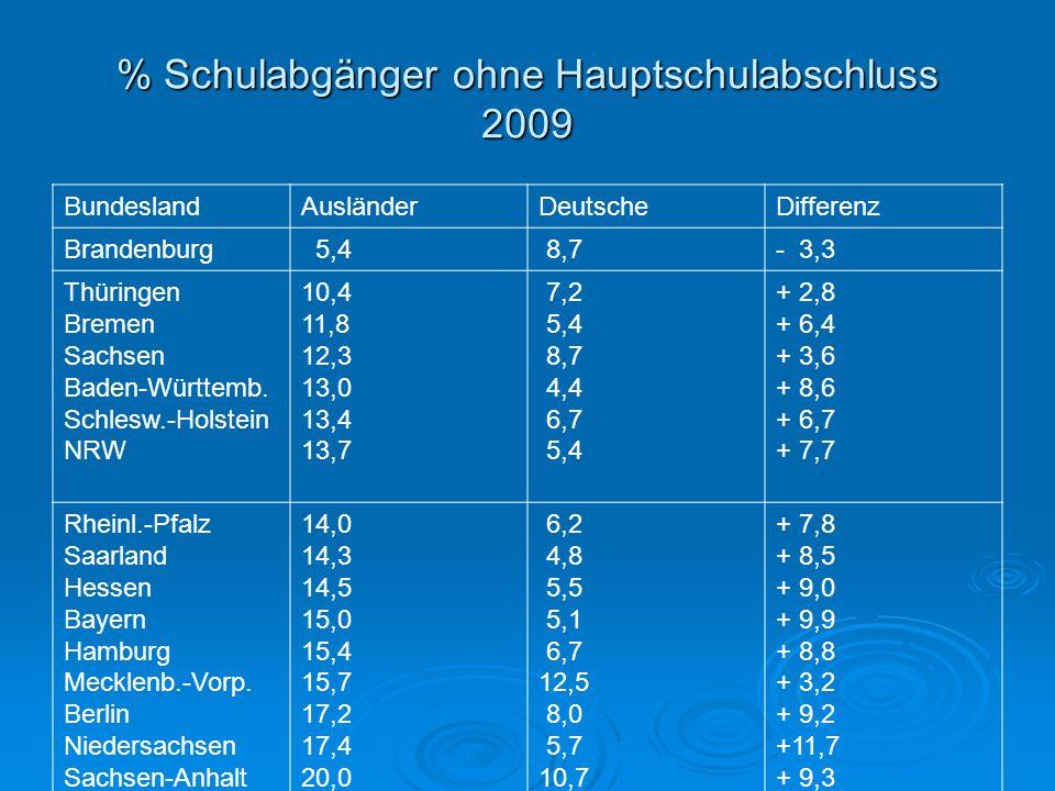 % Schulabgänger ohne Hauptschulabschluss 2009 BundeslandAusländerDeutscheDifferenz Brandenburg 5,4 8,7- 3,3 Thüringen Bremen Sachsen Baden-Württemb. S