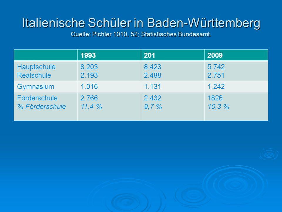 Italienische Schüler in Baden-Württemberg Quelle: Pichler 1010, 52; Statistisches Bundesamt. 19932012009 Hauptschule Realschule 8.203 2.193 8.423 2.48