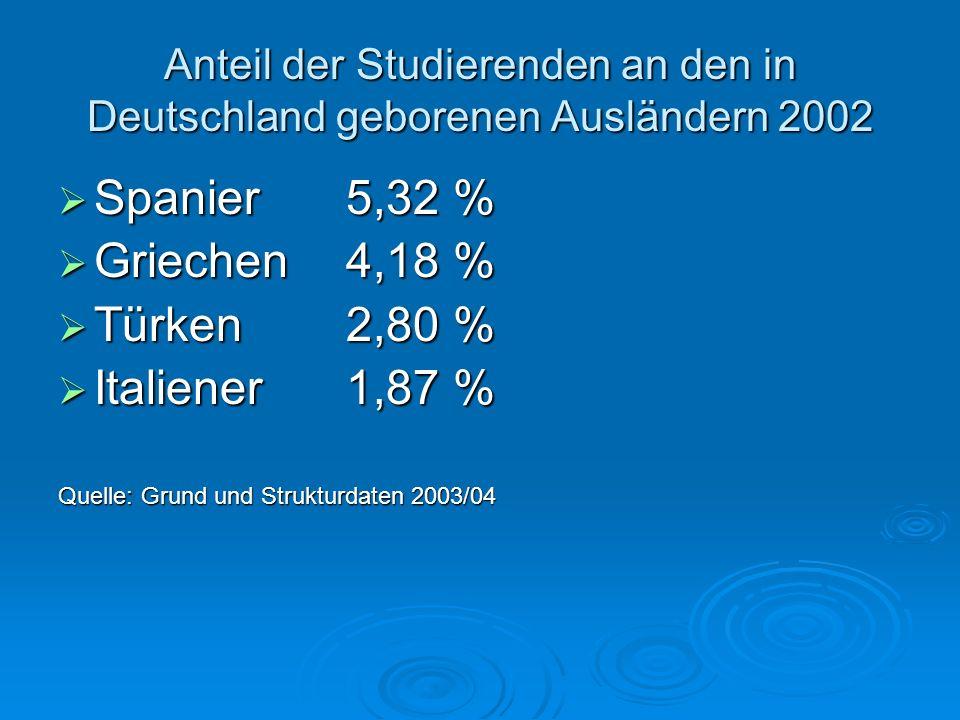 Anteil der Studierenden an den in Deutschland geborenen Ausländern 2002 Spanier5,32 % Spanier5,32 % Griechen4,18 % Griechen4,18 % Türken2,80 % Türken2
