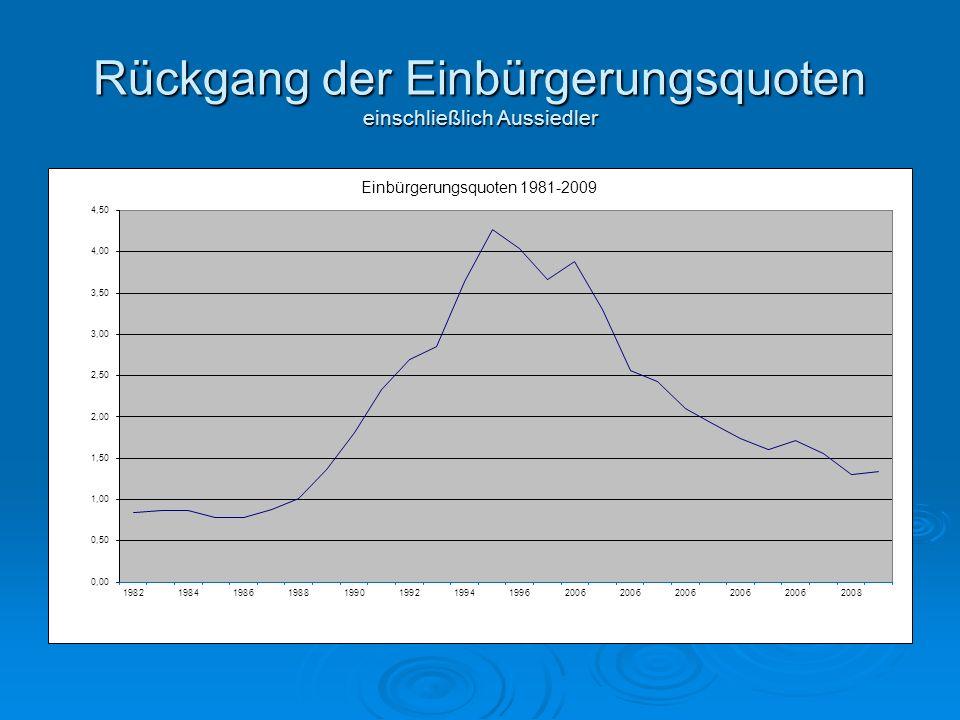 Rückgang der Einbürgerungsquoten einschließlich Aussiedler