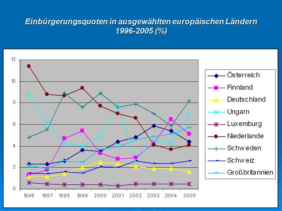 Einbürgerungsquoten in ausgewählten europäischen Ländern 1996-2005 (%)