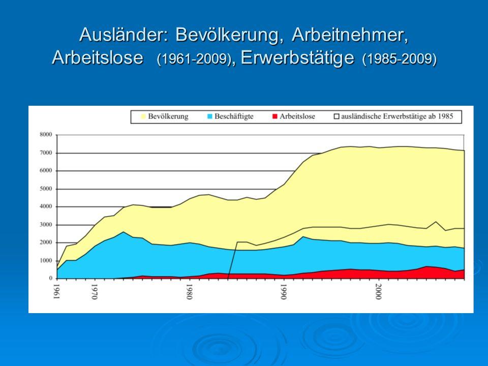 Ausländer: Bevölkerung, Arbeitnehmer, Arbeitslose (1961-2009), Erwerbstätige (1985-2009)