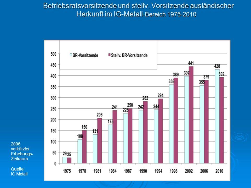 Radikaler Rückgang der gesteuerten Zuwanderung Ende der Aussiedler-Zuwanderung Ende der Aussiedler-Zuwanderung Sehr eingeschränkte Zuwanderung von Juden aus der ehem.