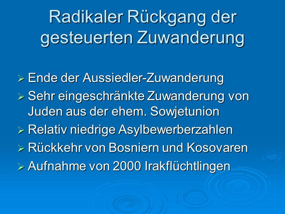 Wenig freie Zuwanderung Wenige hundert Hochqualifizierte Wenige hundert Hochqualifizierte Rückgang der Familienzuwanderung Rückgang der Familienzuwanderung Bremserrolle der Bundesregierung bei Visa Bremserrolle der Bundesregierung bei Visa Fachkräftemangel, Rückgänge bei Berufsanfängern in Ostdeutschland Fachkräftemangel, Rückgänge bei Berufsanfängern in Ostdeutschland 2008/2009 Auswanderungsüberschuss 2008/2009 Auswanderungsüberschuss 2010 Einwanderungsüberschuss + 127.635, trotzdem Schrumpfung der Bevölkerung: - 181.000 2010 Einwanderungsüberschuss + 127.635, trotzdem Schrumpfung der Bevölkerung: - 181.000