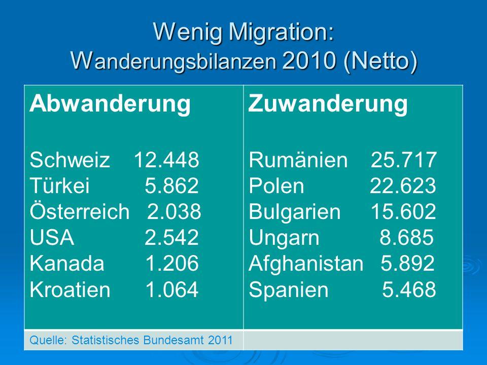 Wenig Migration: W anderungsbilanzen 2010 (Netto) Abwanderung Schweiz 12.448 Türkei 5.862 Österreich 2.038 USA 2.542 Kanada 1.206 Kroatien 1.064 Zuwan