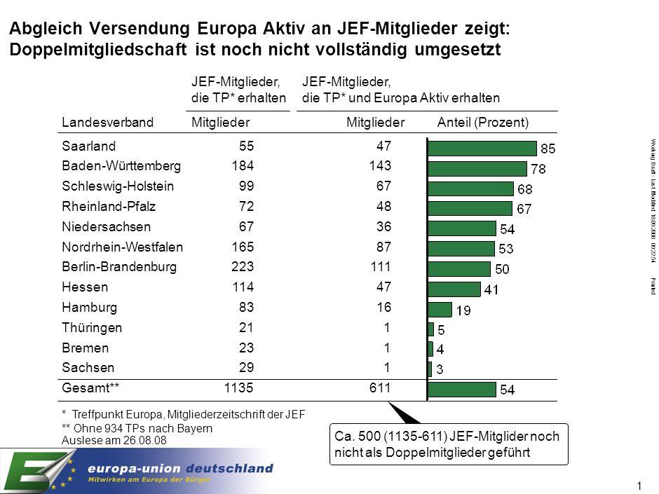 Working Draft - Last Modified 18.09.2008 09:22:54 Printed 1 Abgleich Versendung Europa Aktiv an JEF-Mitglieder zeigt: Doppelmitgliedschaft ist noch ni