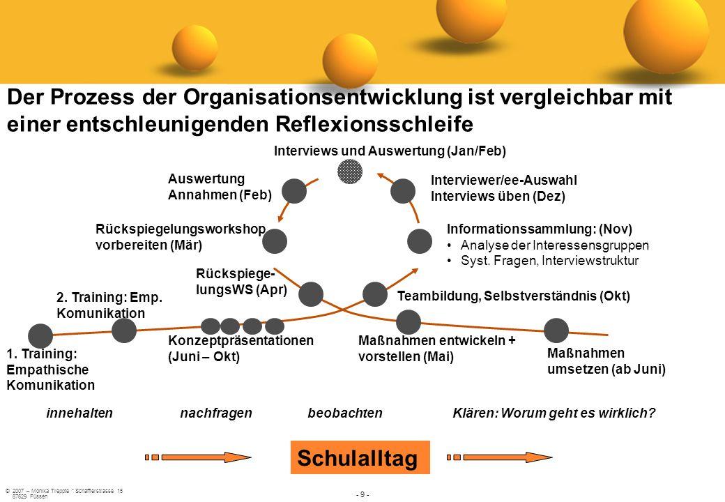 ©2007 – Monika Treppte * Schäfflerstrasse 15 87629 Füssen - 9 - Der Prozess der Organisationsentwicklung ist vergleichbar mit einer entschleunigenden