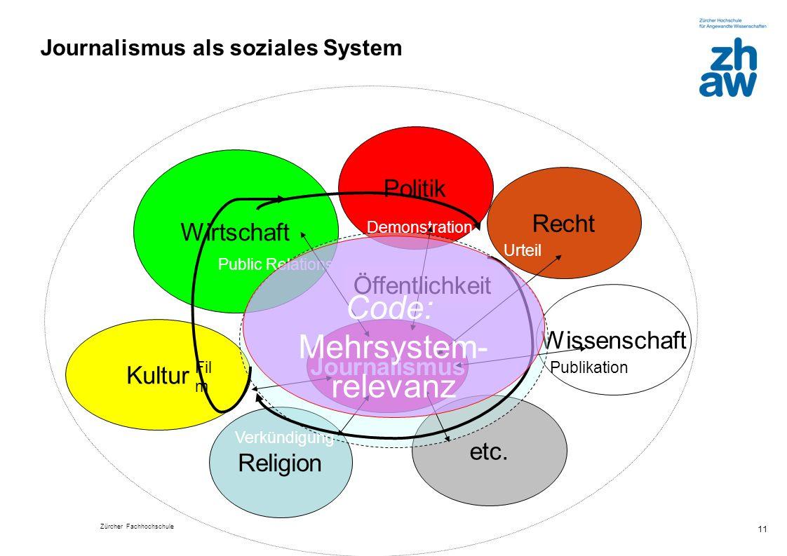 Zürcher Fachhochschule 11 Religion Journalismus als soziales System Wirtschaft Politik Recht Wissenschaft etc. Kultur Journalismus Public Relations De
