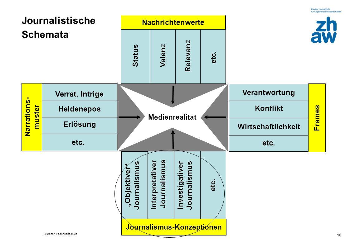 Zürcher Fachhochschule 18 Medienrealität etc. Investigativer Journalismus Interpretativer Journalismus Objektiver Journalismus etc. Wirtschaftlichkeit