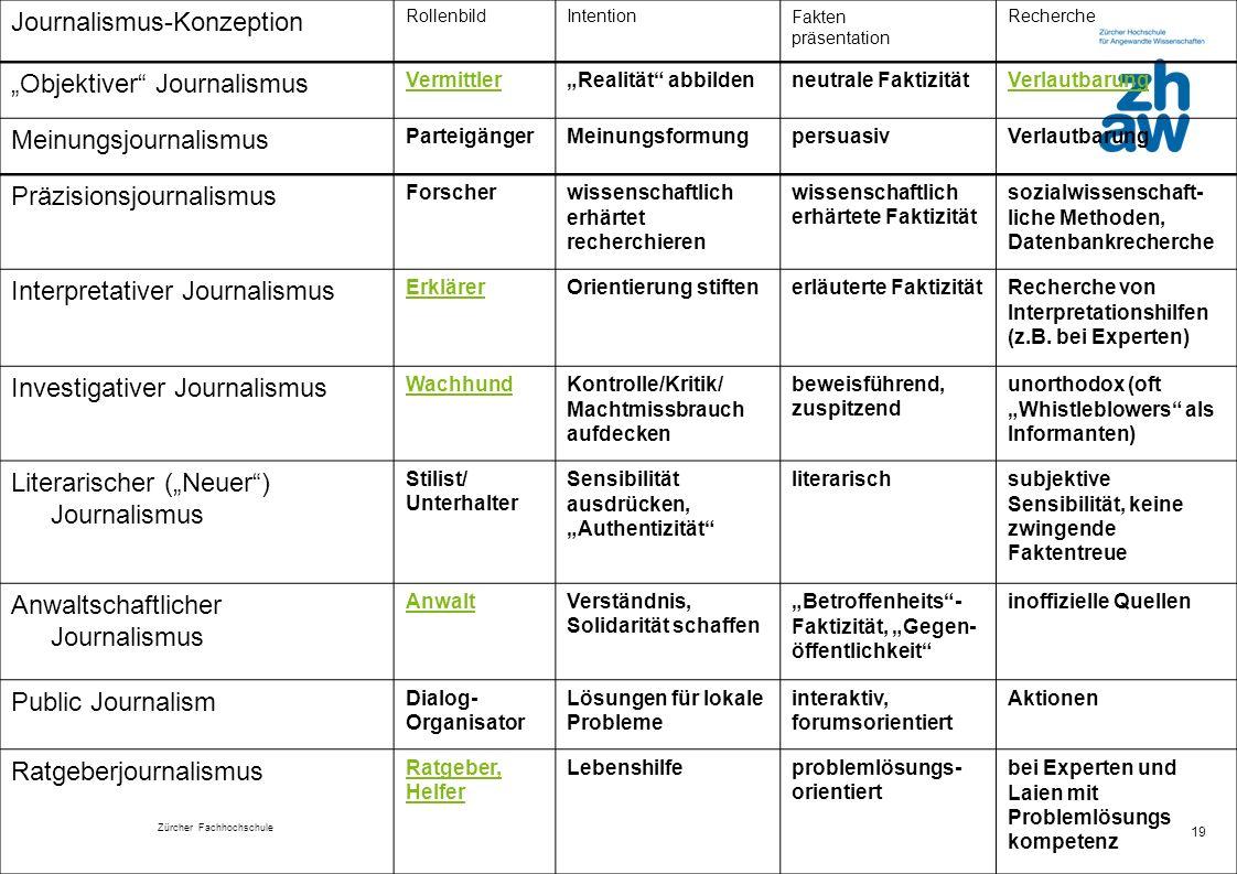 Zürcher Fachhochschule 19 Journalismus-Konzeption RollenbildIntentionFakten präsentation Recherche Objektiver Journalismus VermittlerRealität abbilde