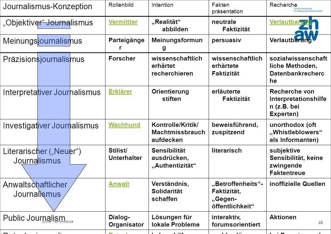 Zürcher Fachhochschule 20 Journalismus-Konzeption RollenbildIntentionFakten präsentation Recherche Objektiver Journalismus VermittlerRealität abbilde
