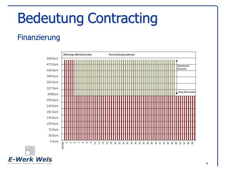 6 Finanzierungsmodell Dadurch sofortige Umsetzung der kurz- und mittelfristigen Sanierungen und Erweiterungen Dadurch keine Neuverschuldung in der Gemeinde Dadurch sofortige Umsetzung der kurz- und mittelfristigen Sanierungen und Erweiterungen Dadurch keine Neuverschuldung in der Gemeinde ECP - Förderung..% Zinszuschuß Einsparung Wartung ca...% Einsparung Optimierung ca...% Vorfinanzierung durch EWWAG Contracting – Projekt Einsparung - Sanierung - Erweiterung Investsumme EUR...........