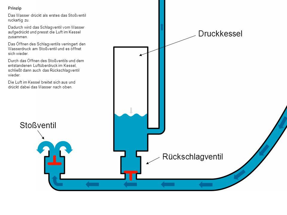 Stoßventil Rückschlagventil Prinzip Das Wasser drückt als erstes das Stoßventil ruckartig zu. Dadurch wird das Schlagventil vom Wasser aufgedrückt und
