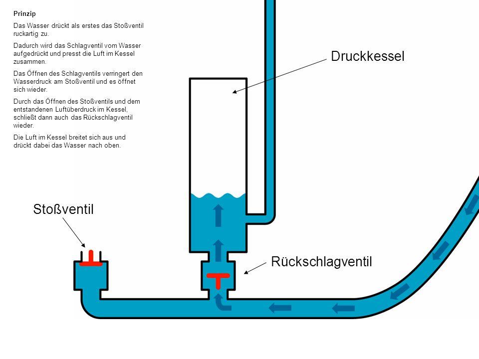 Stoßventil Rückschlagventil Prinzip Das Wasser drückt als erstes das Stoßventil ruckartig zu.