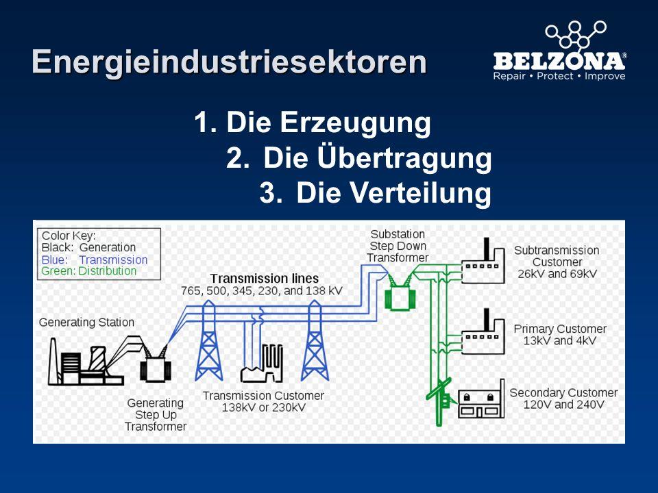 Energieindustriesektoren 1. Die Erzeugung 2.Die Übertragung 3.Die Verteilung
