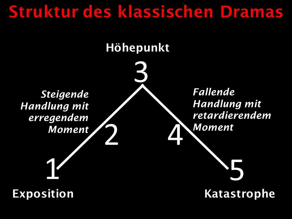 1 3 5 Exposition Höhepunkt Katastrophe Steigende Handlung mit erregendem Moment Fallende Handlung mit retardierendem Moment Struktur des klassischen D