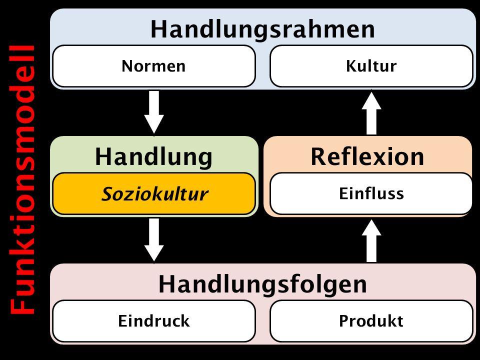Handlung Handlungsrahmen Handlungsfolgen Normen Produkt Kultur Eindruck Soziokultur Reflexion Einfluss Funktionsmodell