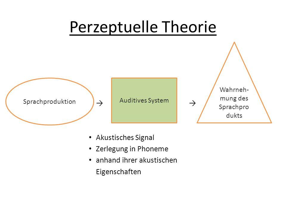 Perzeptuelle Theorie Akustisches Signal Zerlegung in Phoneme anhand ihrer akustischen Eigenschaften Sprachproduktion Auditives System Wahrneh- mung de