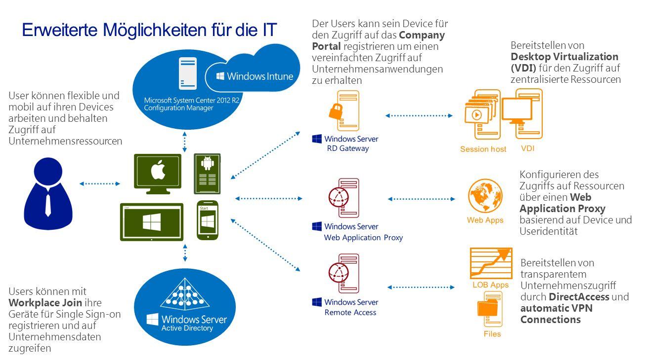 Konfigurieren des Zugriffs auf Ressourcen über einen Web Application Proxy basierend auf Device und Useridentität Bereitstellen von transparentem Unte