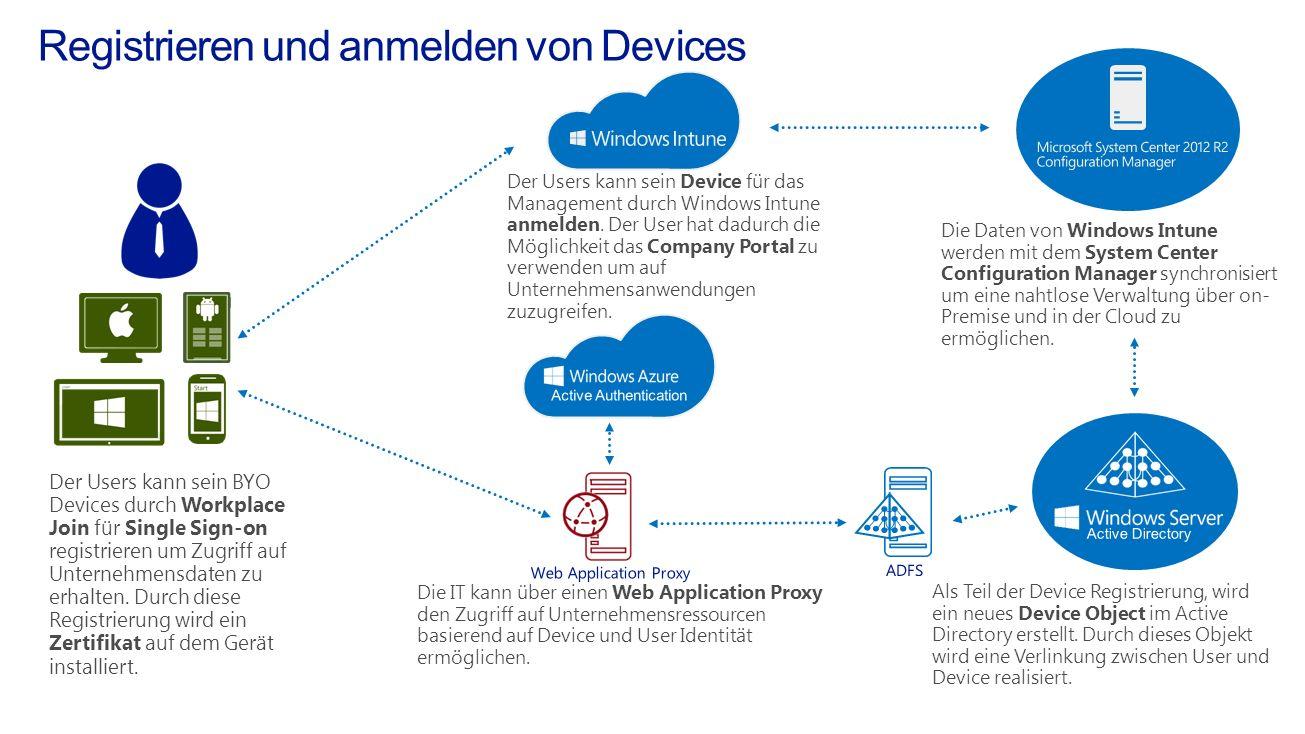 Die IT kann über einen Web Application Proxy den Zugriff auf Unternehmensressourcen basierend auf Device und User Identität ermöglichen. Der Users kan