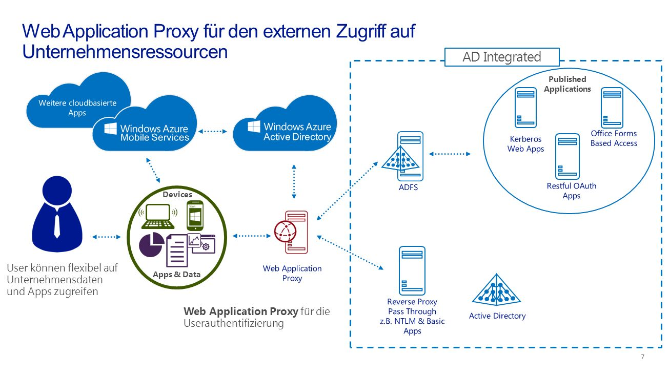 User können flexibel auf Unternehmensdaten und Apps zugreifen Web Application Proxy für die Userauthentifizierung Devices Apps & Data Published Applic