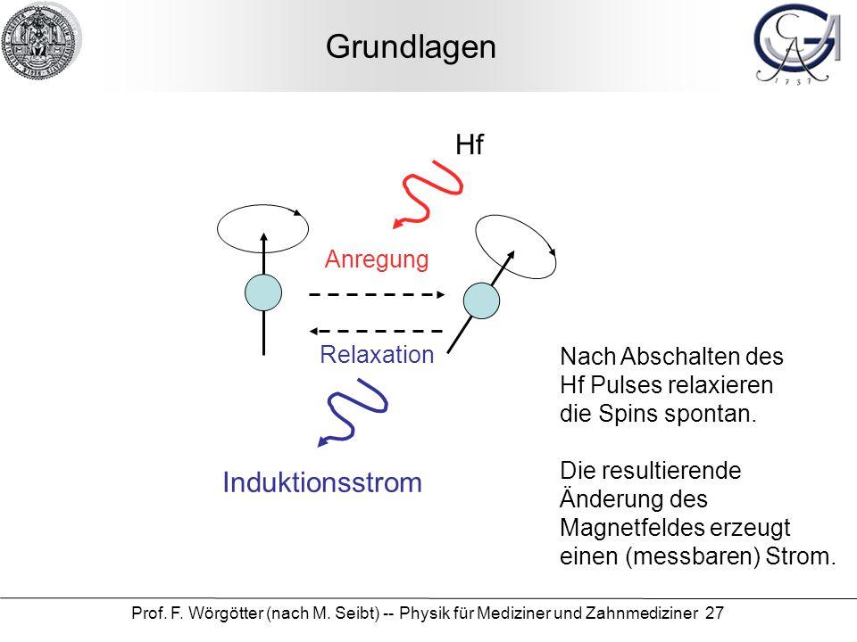Prof. F. Wörgötter (nach M. Seibt) -- Physik für Mediziner und Zahnmediziner 27 Grundlagen Anregung Hf Relaxation Induktionsstrom Nach Abschalten des