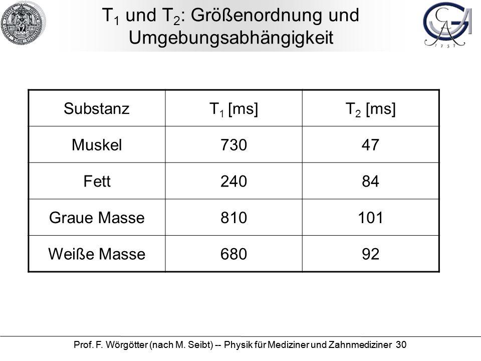 Prof. F. Wörgötter (nach M. Seibt) -- Physik für Mediziner und Zahnmediziner 30 T 1 und T 2 : Größenordnung und Umgebungsabhängigkeit SubstanzT 1 [ms]