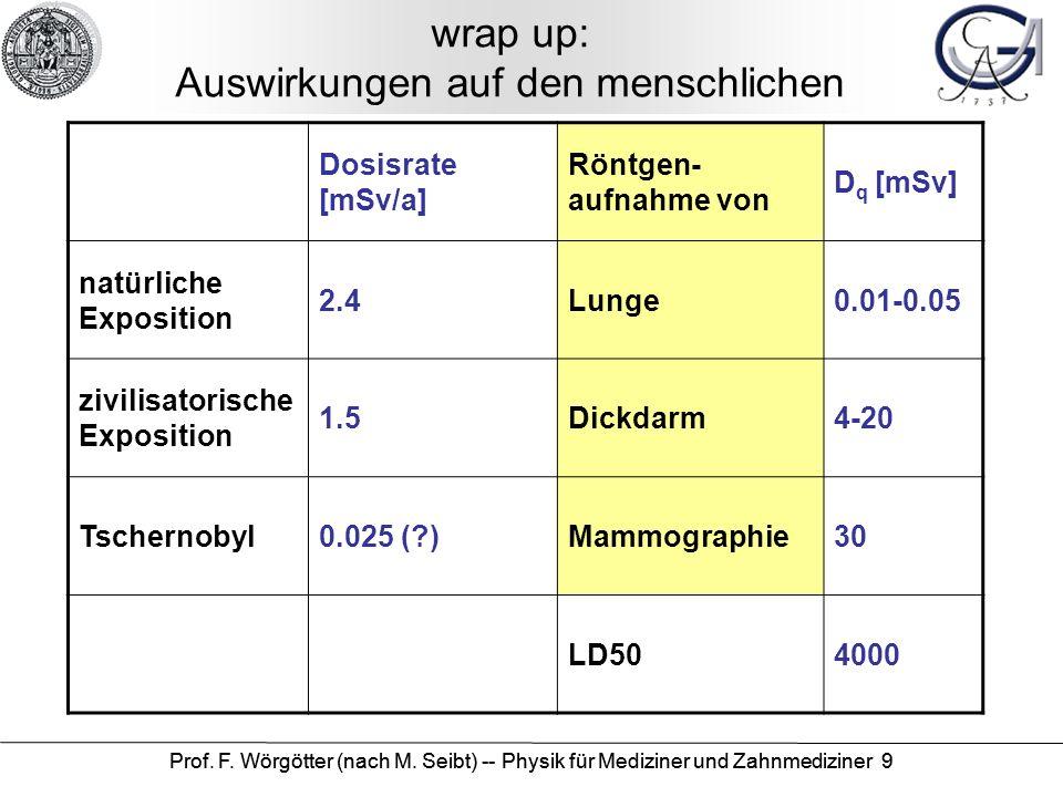 Prof. F. Wörgötter (nach M. Seibt) -- Physik für Mediziner und Zahnmediziner 9 wrap up: Auswirkungen auf den menschlichen Dosisrate [mSv/a] Röntgen- a