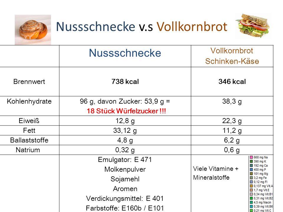 Nussschnecke Vollkornbrot Schinken-Käse Brennwert 738 kcal 346 kcal Kohlenhydrate 96 g, davon Zucker: 53,9 g = 18 Stück Würfelzucker !!.