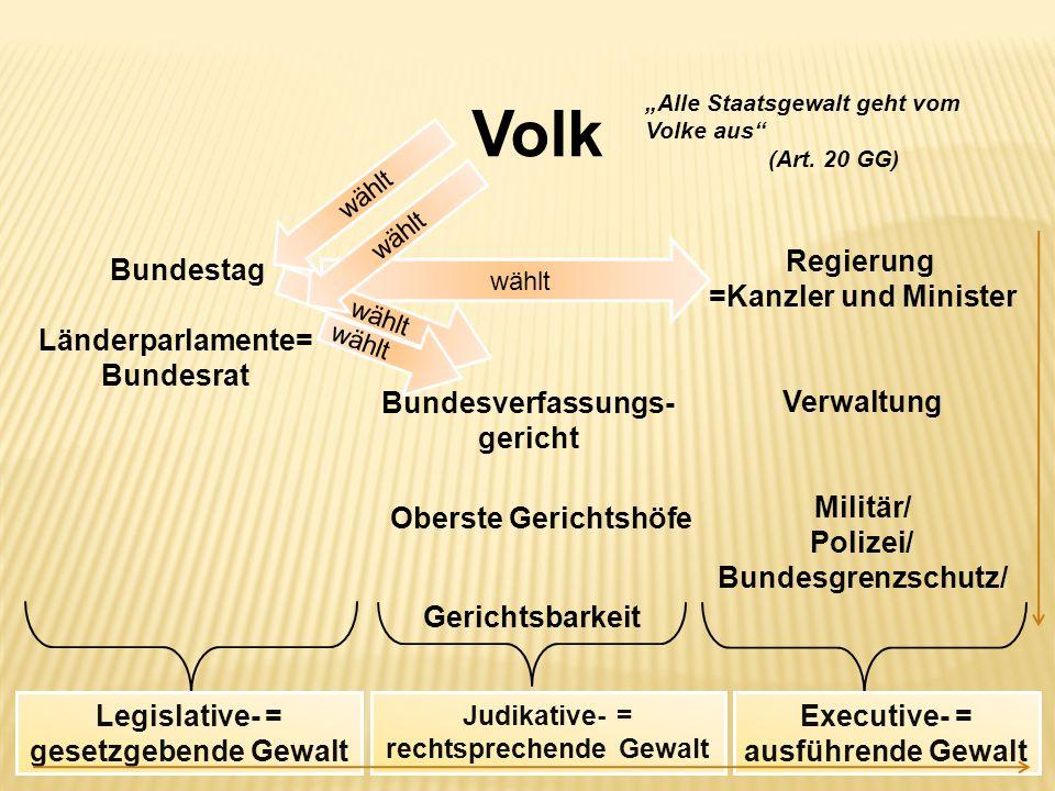 wählt Alle Staatsgewalt geht vom Volke aus (Art. 20 GG) Volk Bundestag Länderparlamente= Bundesrat wählt Regierung =Kanzler und Minister Verwaltung Mi