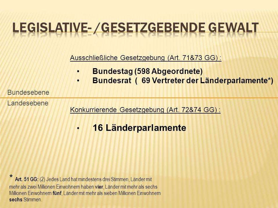 Bundestag (598 Abgeordnete) Bundesrat ( 69 Vertreter der Länderparlamente*) 16 Länderparlamente Ausschließliche Gesetzgebung (Art. 71&73 GG) : Konkurr