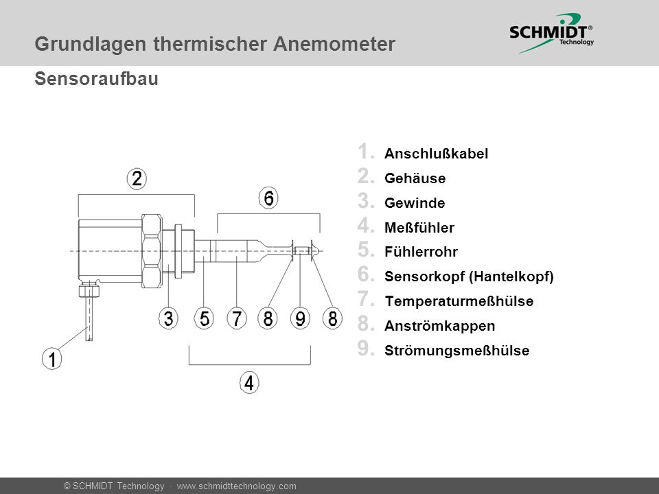 © SCHMIDT Technology · www.schmidttechnology.com 1. Anschlußkabel 2. Gehäuse 3. Gewinde 4. Meßfühler 5. Fühlerrohr 6. Sensorkopf (Hantelkopf) 7. Tempe