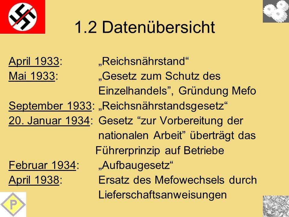 1.2 Datenübersicht April 1933: Reichsnährstand Mai 1933: Gesetz zum Schutz des Einzelhandels, Gründung Mefo September 1933: Reichsnährstandsgesetz 20.