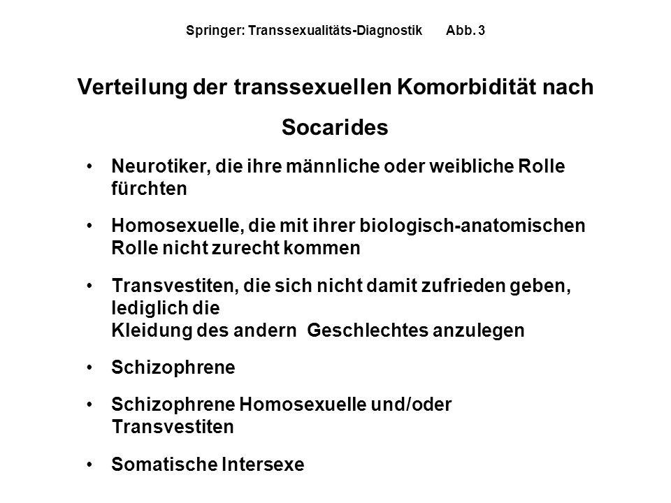 Neurotiker, die ihre männliche oder weibliche Rolle fürchten Homosexuelle, die mit ihrer biologisch-anatomischen Rolle nicht zurecht kommen Transvesti