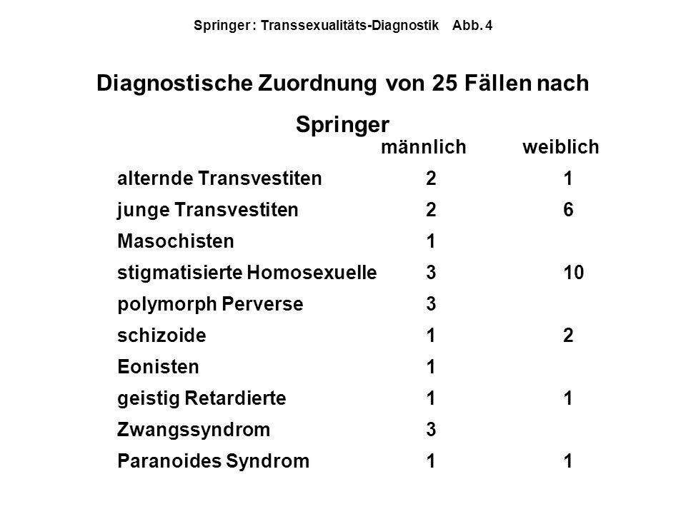 männlich weiblich alternde Transvestiten21 junge Transvestiten26 Masochisten1 stigmatisierte Homosexuelle310 polymorph Perverse3 schizoide12 Eonisten1