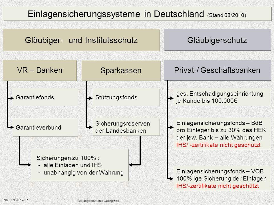 Stand 30.07.2011 Gläubigerpapiere / Georg Boll110 Einlagensicherungssysteme in Deutschland (Stand 08/2010) Gläubiger- und InstitutsschutzGläubigerschu