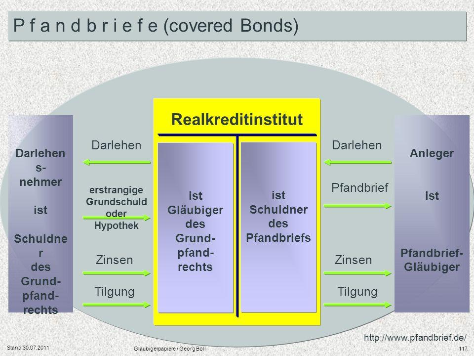 Stand 30.07.2011 Gläubigerpapiere / Georg Boll117 P f a n d b r i e f e (covered Bonds) Darlehen s- nehmer ist Schuldne r des Grund- pfand- rechts Rea