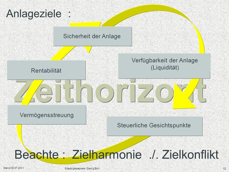 Stand 30.07.2011 Gläubigerpapiere / Georg Boll12 Zeithorizont Anlageziele : Sicherheit der Anlage Verfügbarkeit der Anlage (Liquidität) Rentabilität S