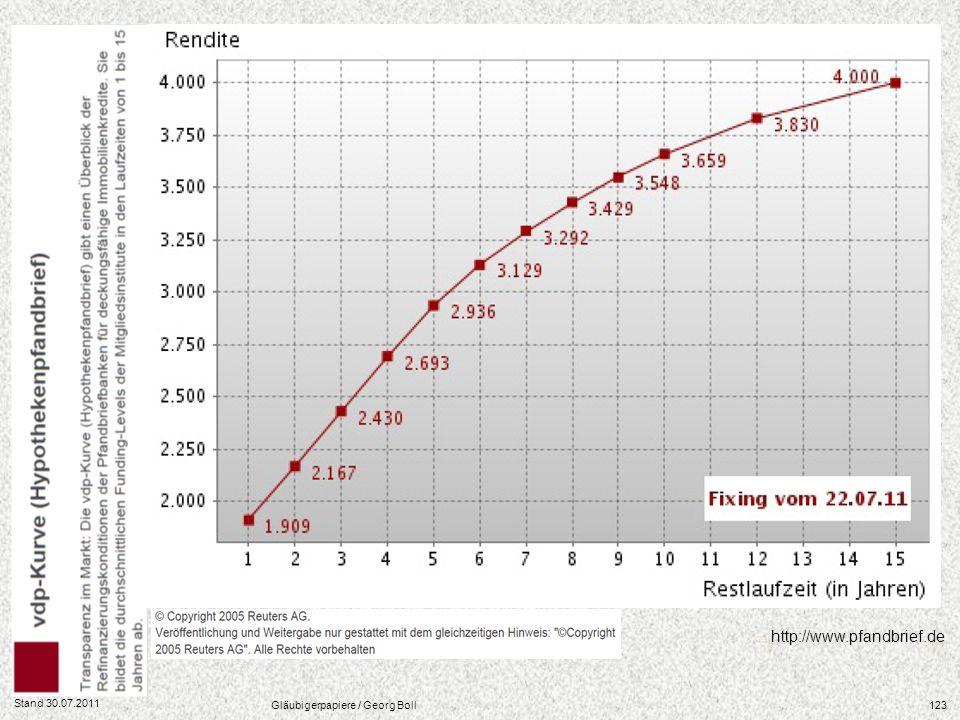 Stand 30.07.2011 Gläubigerpapiere / Georg Boll123 http://www.pfandbrief.de