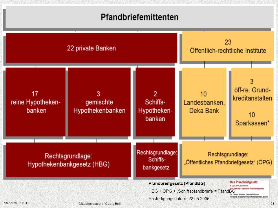 Stand 30.07.2011 Gläubigerpapiere / Georg Boll125 Pfandbriefgesetz (PfandBG) HBG + ÖPG + Schiffspfandbriefe= PfandBG Ausfertigungsdatum: 22.05.2005