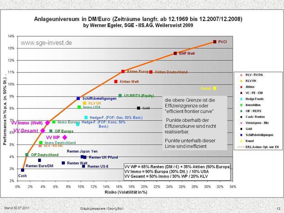 Stand 30.07.2011 Gläubigerpapiere / Georg Boll13 die obere Grenze ist die Effizienzgrenze oder