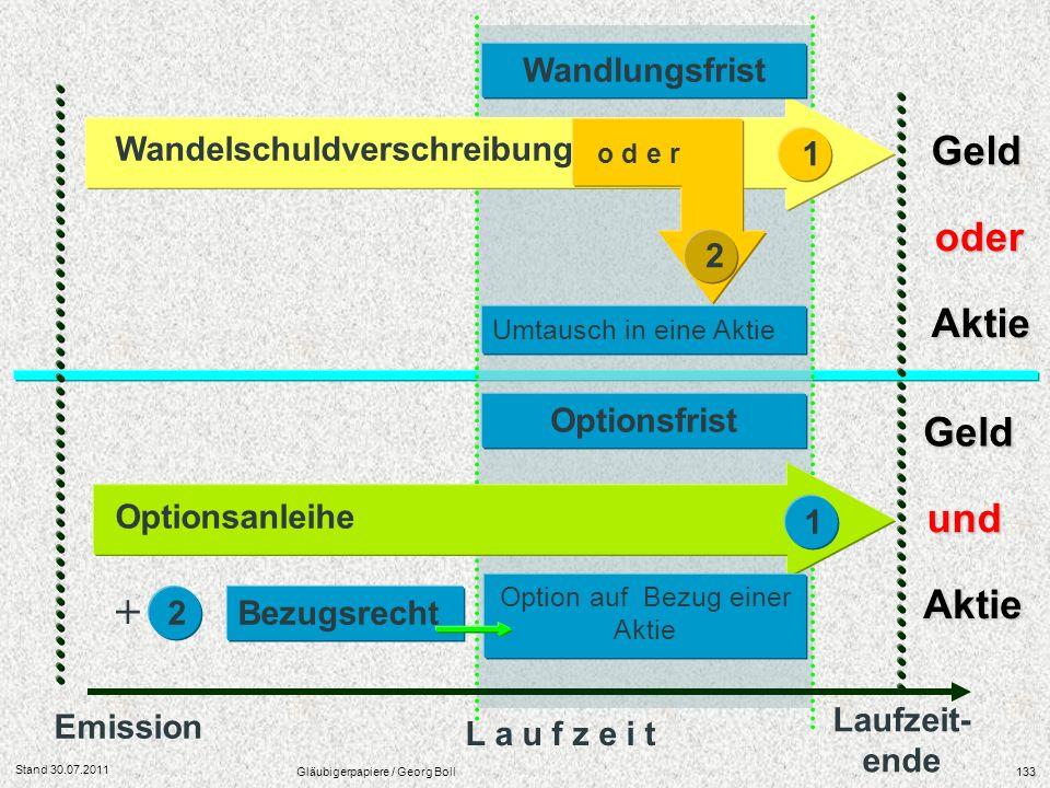 Stand 30.07.2011 Gläubigerpapiere / Georg Boll133 Laufzeit- ende Wandelschuldverschreibung Optionsanleihe Emission L a u f z e i t 1 Wandlungsfrist Op