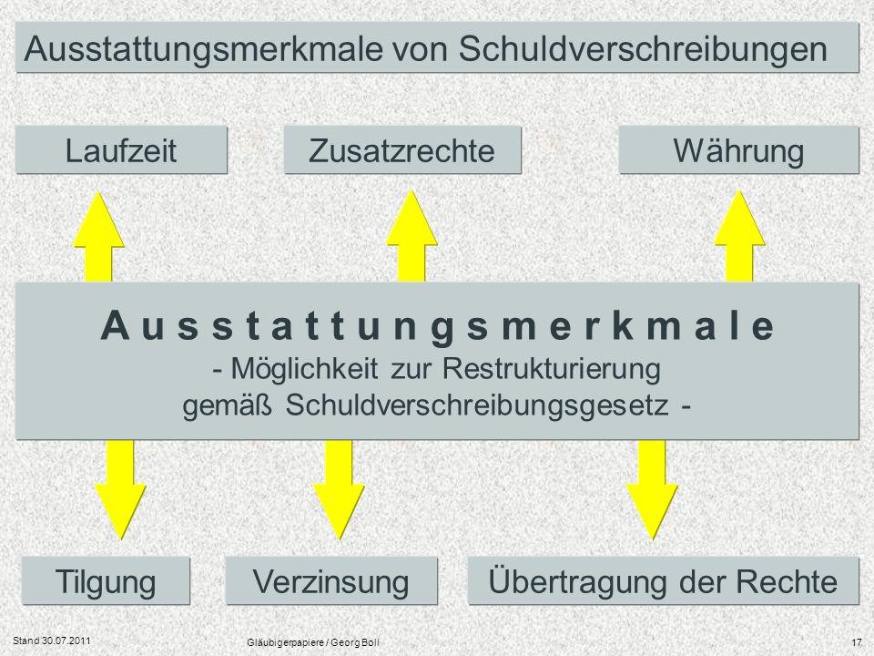 Stand 30.07.2011 Gläubigerpapiere / Georg Boll17 Ausstattungsmerkmale von Schuldverschreibungen Übertragung der Rechte LaufzeitWährung TilgungVerzinsu