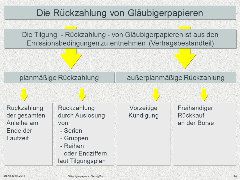 Stand 30.07.2011 Gläubigerpapiere / Georg Boll24 Die Rückzahlung von Gläubigerpapieren planmäßige Rückzahlungaußerplanmäßige Rückzahlung Rückzahlung d
