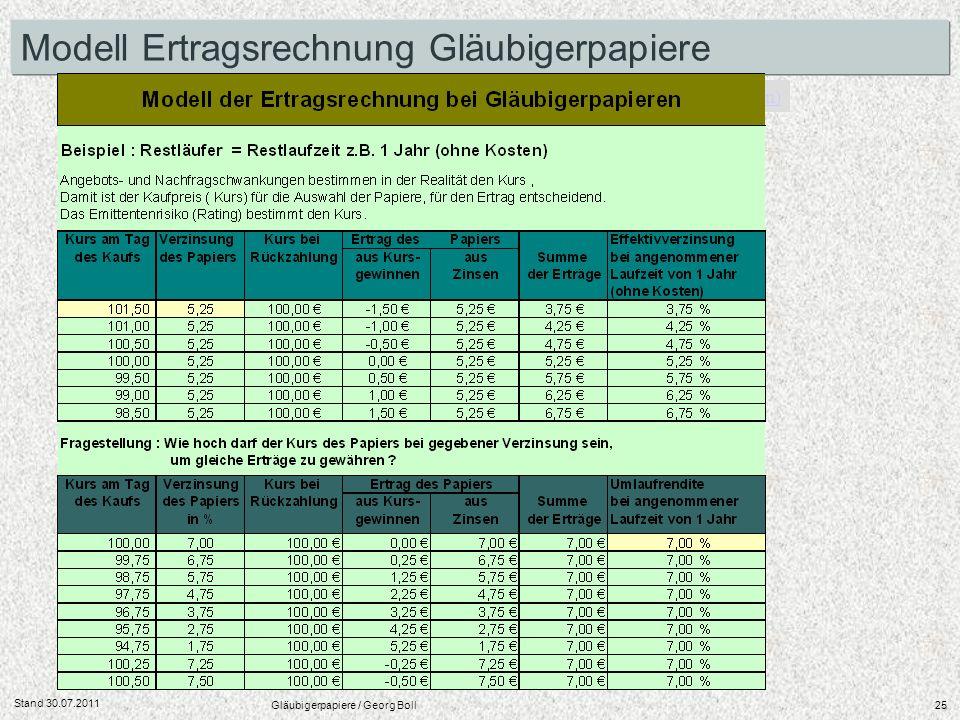 Stand 30.07.2011 Gläubigerpapiere / Georg Boll25 Beispiel : Restläufer = Restlaufzeit z.B. 1 Jahr (ohne Kosten) Modell Ertragsrechnung Gläubigerpapier