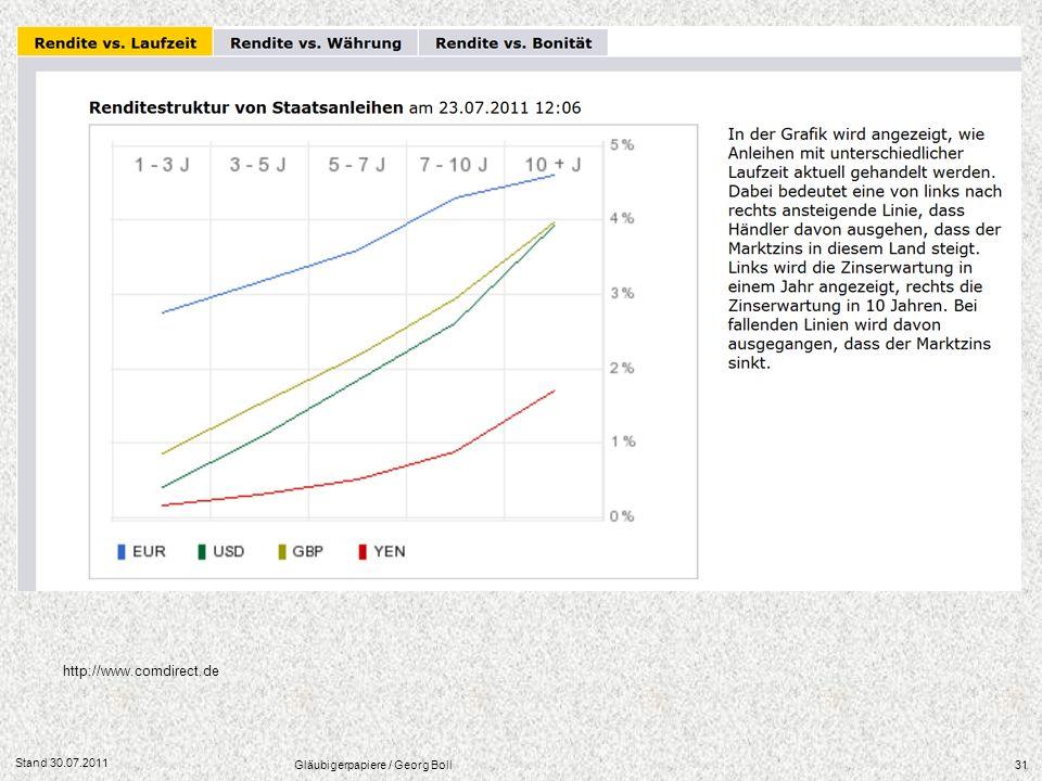 Stand 30.07.2011 Gläubigerpapiere / Georg Boll31 http://www.comdirect.de