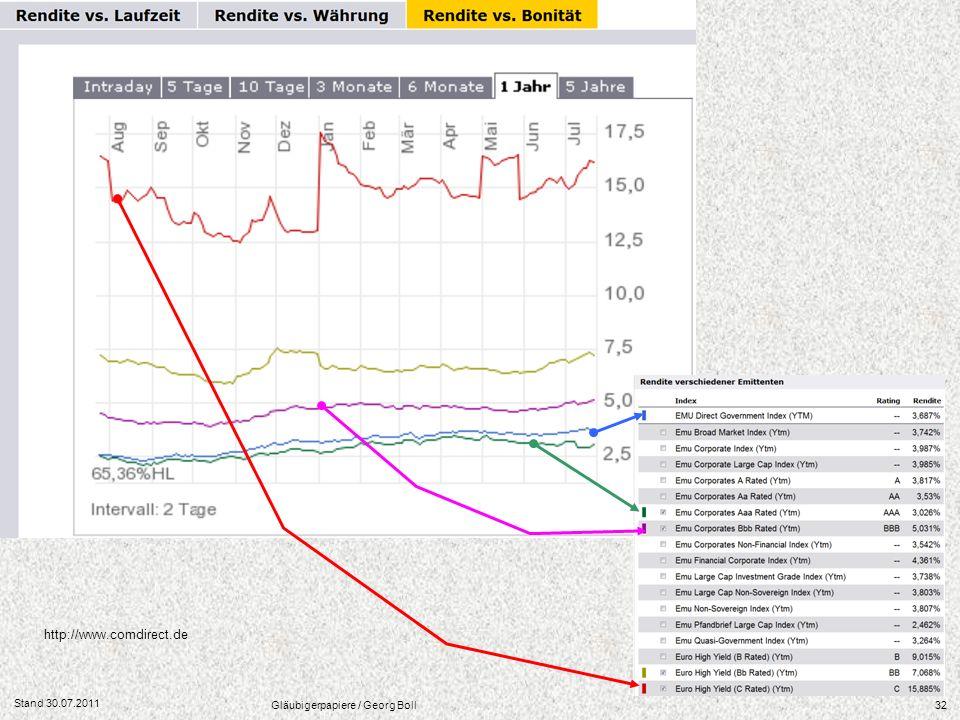 Stand 30.07.2011 Gläubigerpapiere / Georg Boll32 http://www.comdirect.de